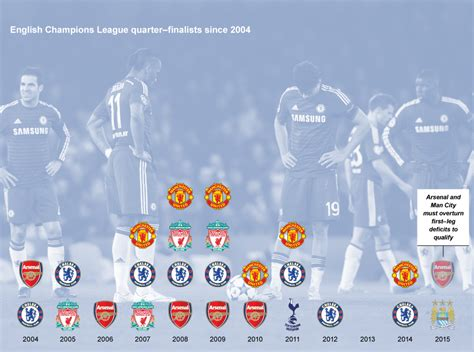 How English clubs were left behind in the Champions League