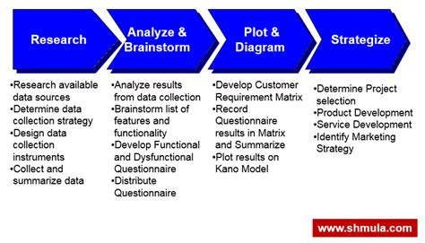 The Kano Model in Customer Experience and Continuous