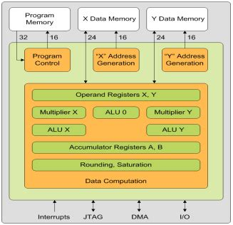 Altreonic's scalable and formalized technology gives more