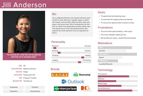 persona Archives - user experience design, ux, service