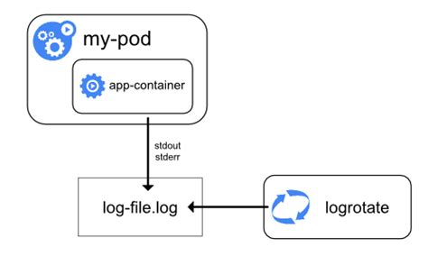 Aggregating Application Logs from Kubernetes Clusters