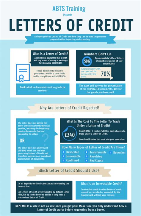 Letters of Credit | Introduction | TFG Ultimate Guide