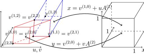 The affine transformation for one of the parallelotopes in