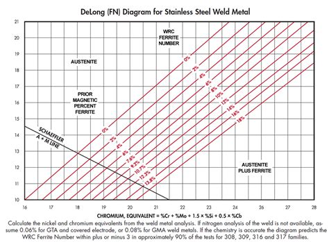 Ferrite Content in Austenitic Stainless Steels - Rolled